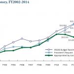 IRSbudgets2002-2014